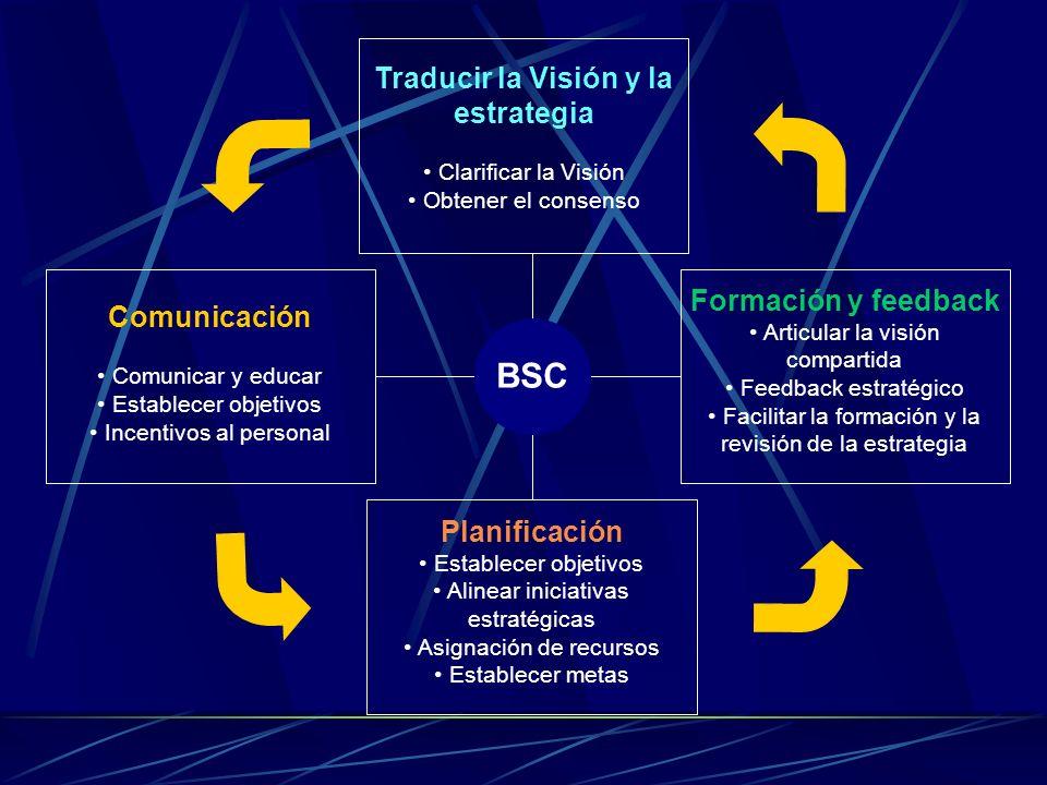 Planificación Establecer objetivos Alinear iniciativas estratégicas Asignación de recursos Establecer metas Traducir la Visión y la estrategia Clarifi