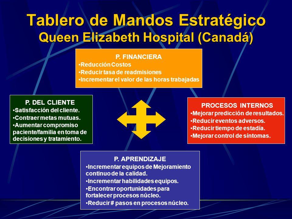 Tablero de Mandos Estratégico Queen Elizabeth Hospital (Canadá) P. FINANCIERA Reducción Costos Reducir tasa de readmisiones Incrementar el valor de la