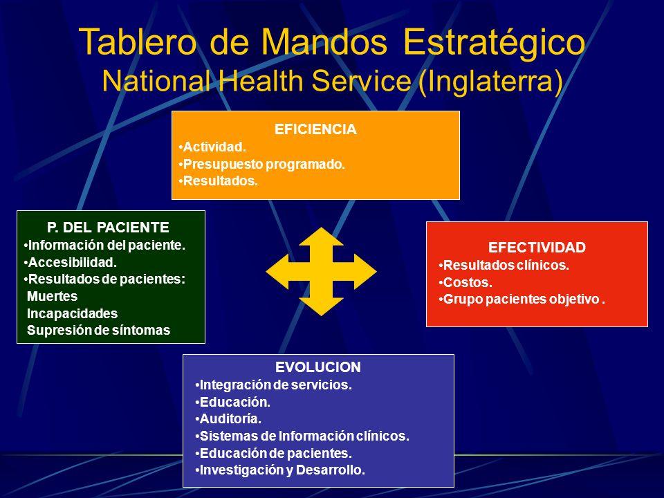Tablero de Mandos Estratégico National Health Service (Inglaterra) EFICIENCIA Actividad. Presupuesto programado. Resultados. EVOLUCION Integración de