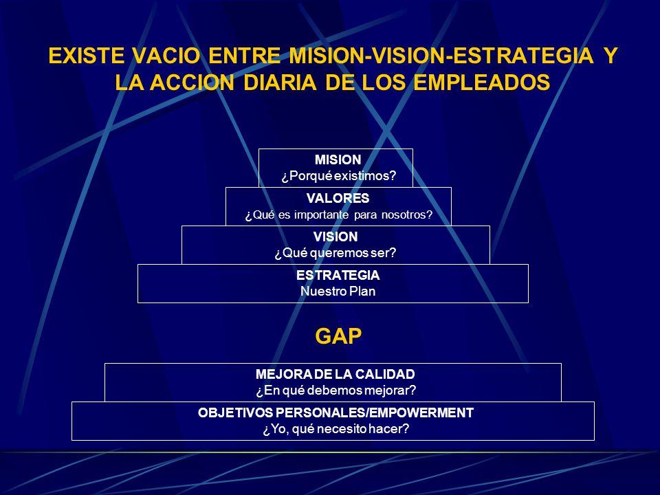 VINCULAR LA MISION-VISION-ESTRATEGIA Y LA ACCION DIARIA DE LOS EMPLEADOS MISION ¿Porqué existimos.