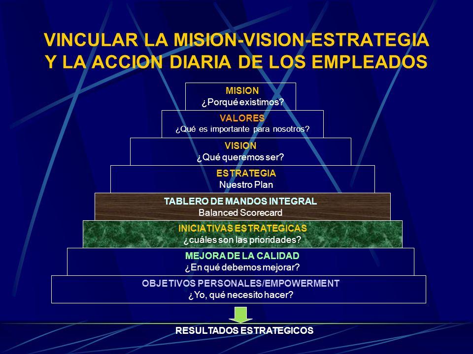 VINCULAR LA MISION-VISION-ESTRATEGIA Y LA ACCION DIARIA DE LOS EMPLEADOS MISION ¿Porqué existimos? VALORES ¿Qué es importante para nosotros? VISION ¿Q