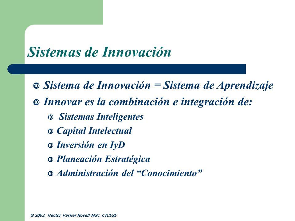 Sistemas de Innovación Niveles de Innovación Fase 1: Tranferencia de Conocimiento y Tecnología Laboratorios Producción Universidades Industria Fase 2: Intercambio de Conocimiento Investigadores Usuario / Cliente Fase 3: Colaboración Desarrollo de nuevas ideas Fase 4: Innovación a través de Redes Flujos de Conocimiento Fase 5: Sistemas de Innovación Ideas Comercialización (Ideas, Productos o Servicios) 2003, Héctor Parker Rosell MSc.