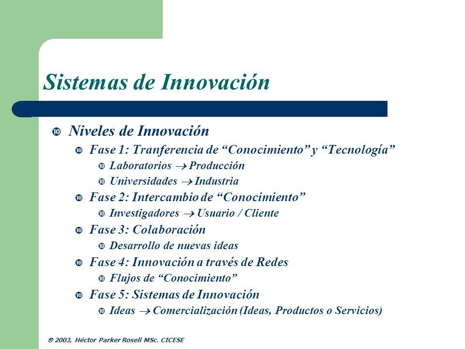 Sistemas de Innovación Beneficios Desarrollo de nuevos productos y servicios Minimización de la inversión en IyD Optimización de las necesidades del mercado Mejor posicionamiento en el mercado Anticipación de las necesidades del Cliente/Usuario 2003, Héctor Parker Rosell MSc.
