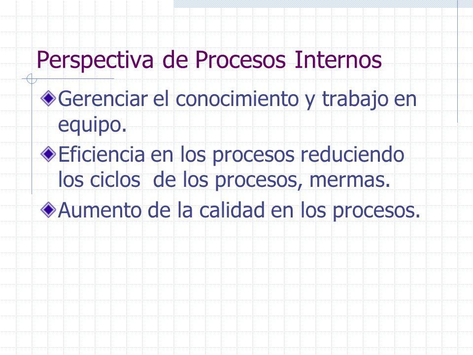 Perspectiva de Procesos Internos Gerenciar el conocimiento y trabajo en equipo. Eficiencia en los procesos reduciendo los ciclos de los procesos, merm