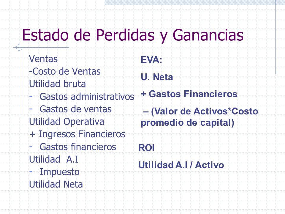 Estado de Perdidas y Ganancias Ventas -Costo de Ventas Utilidad bruta - Gastos administrativos - Gastos de ventas Utilidad Operativa + Ingresos Financ