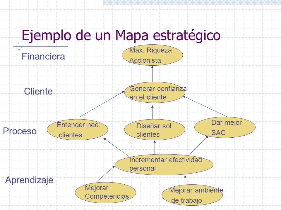 Ejemplo de un Mapa estratégico Mejorar Competencias Mejorar ambiente de trabajo Incrementar efectividad personal Entender nec. clientes Diseñar sol. c