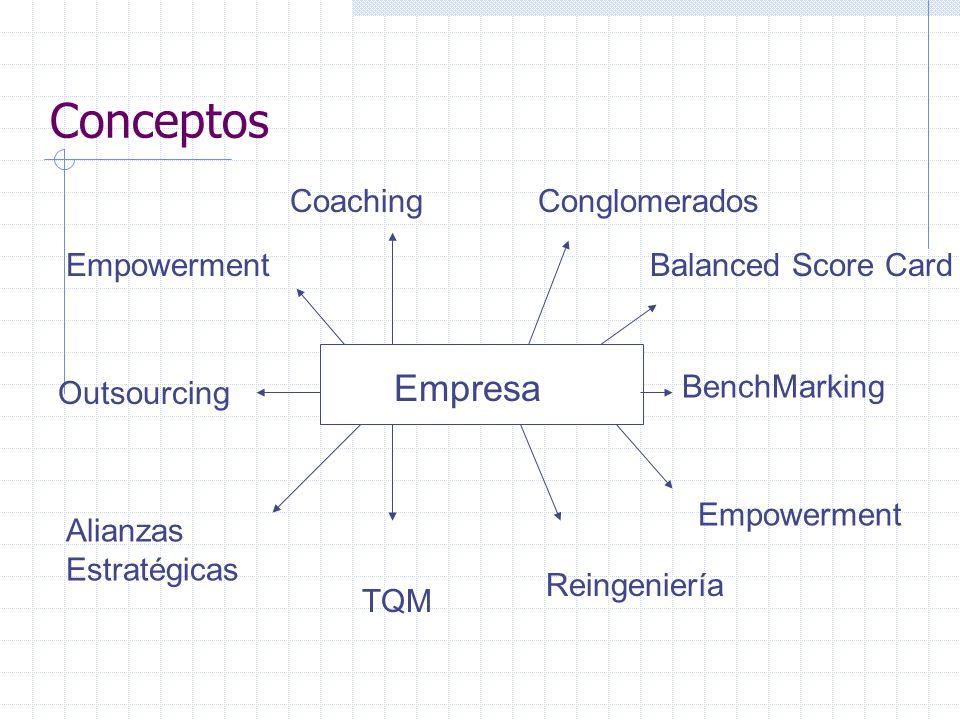 Conceptos Empresa Reingeniería Outsourcing Alianzas Estratégicas Balanced Score Card Coaching BenchMarking TQM Empowerment Conglomerados