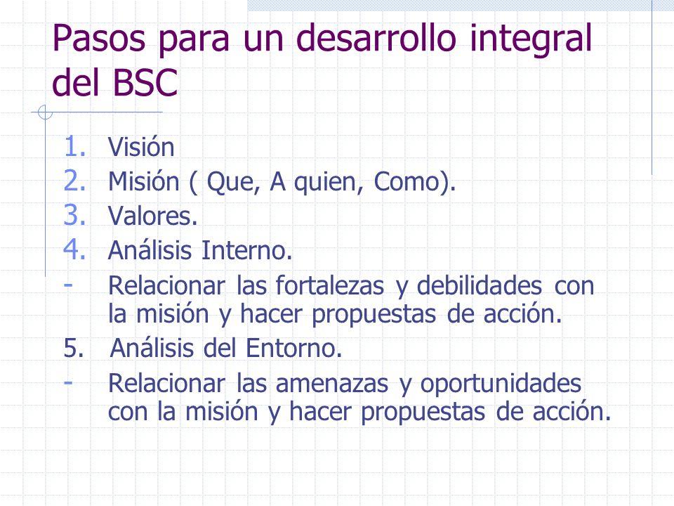 Pasos para un desarrollo integral del BSC 1. Visión 2. Misión ( Que, A quien, Como). 3. Valores. 4. Análisis Interno. - Relacionar las fortalezas y de