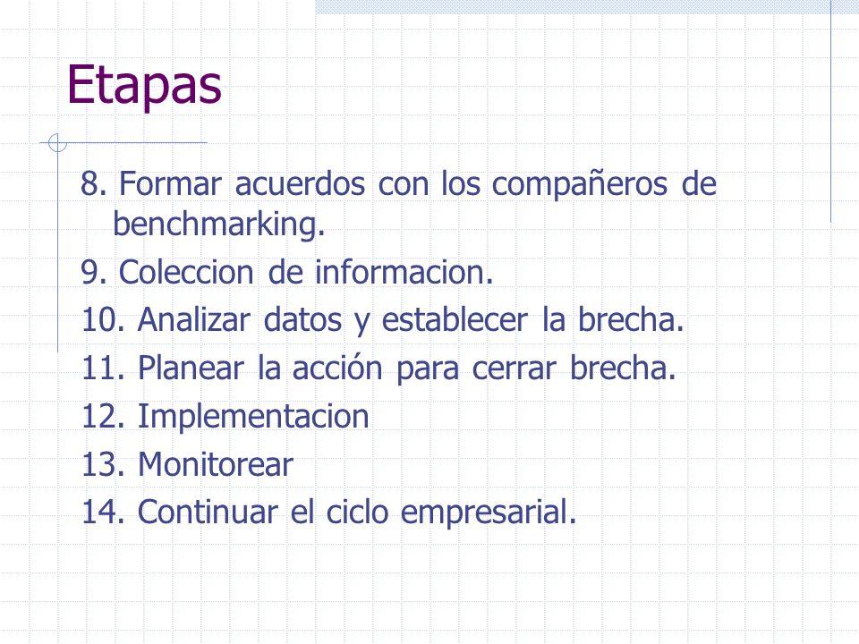 8. Formar acuerdos con los compañeros de benchmarking. 9. Coleccion de informacion. 10. Analizar datos y establecer la brecha. 11. Planear la acción p
