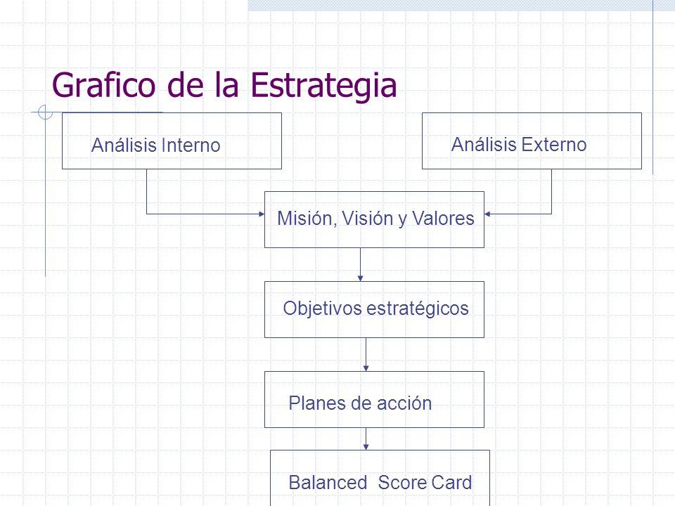 Grafico de la Estrategia Análisis Interno Análisis Externo Misión, Visión y Valores Objetivos estratégicos Planes de acción Balanced Score Card
