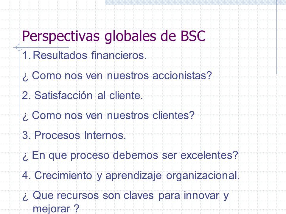 Perspectivas globales de BSC 1.Resultados financieros. ¿ Como nos ven nuestros accionistas? 2. Satisfacción al cliente. ¿ Como nos ven nuestros client