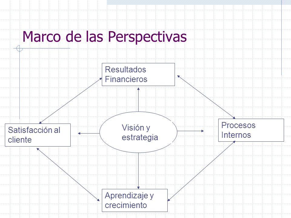 Marco de las Perspectivas Visión y estrategia Procesos Internos Aprendizaje y crecimiento Satisfacción al cliente Resultados Financieros