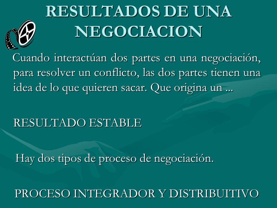 RESULTADOS DE UNA NEGOCIACION Cuando interactúan dos partes en una negociación, para resolver un conflicto, las dos partes tienen una idea de lo que q