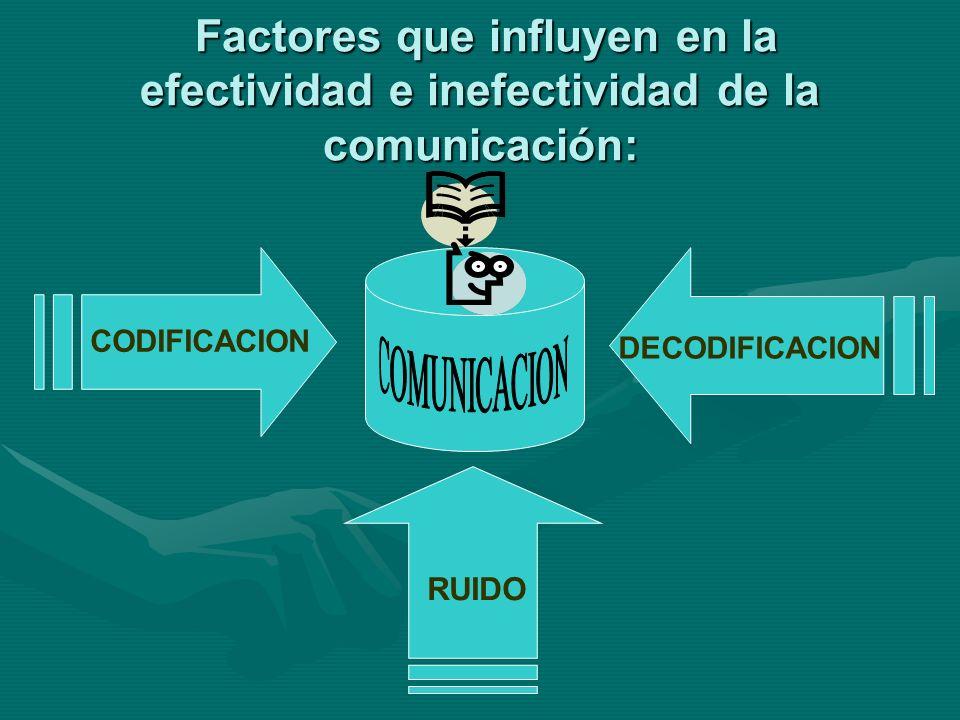 Factores que influyen en la efectividad e inefectividad de la comunicación: CODIFICACION DECODIFICACION RUIDO