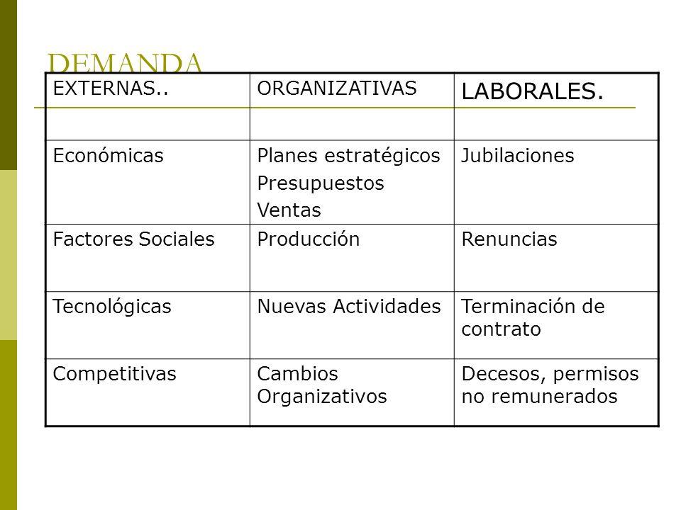 DEMANDA EXTERNAS..ORGANIZATIVAS LABORALES. EconómicasPlanes estratégicos Presupuestos Ventas Jubilaciones Factores SocialesProducciónRenuncias Tecnoló