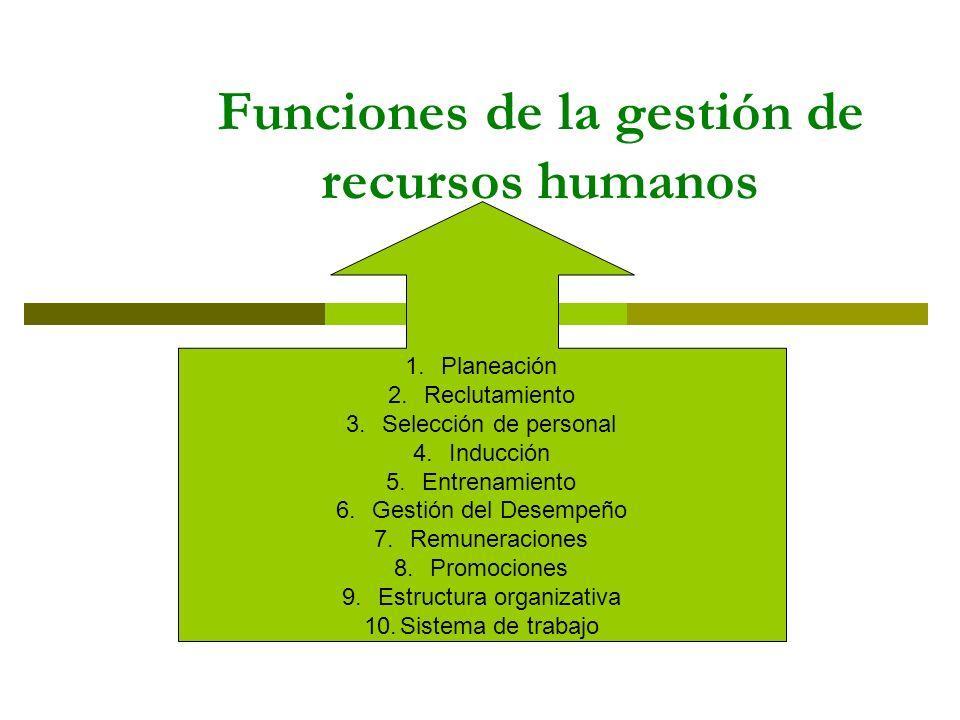 Funciones de la gestión de recursos humanos 1.Planeación 2.Reclutamiento 3.Selección de personal 4.Inducción 5.Entrenamiento 6.Gestión del Desempeño 7