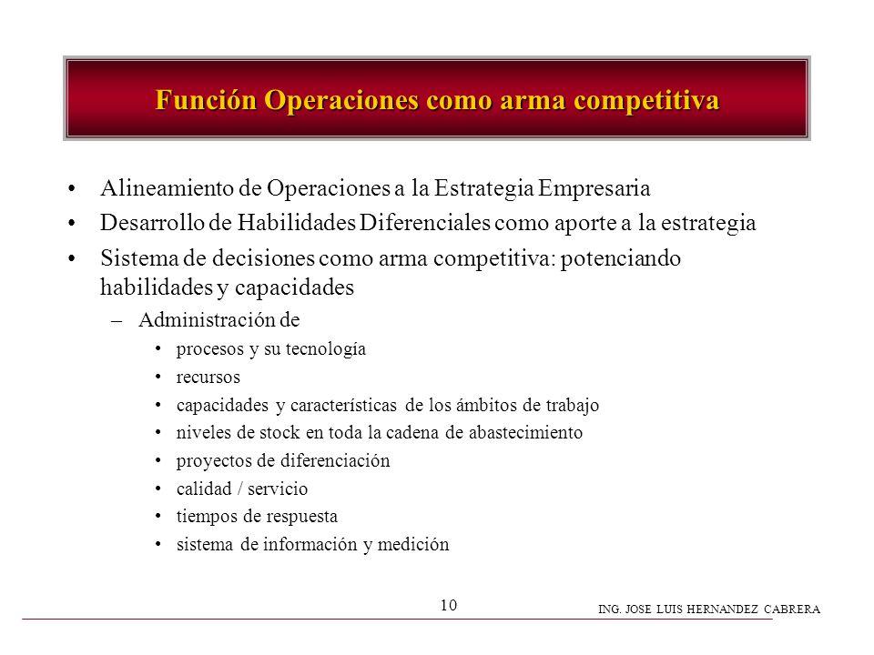 ING. JOSE LUIS HERNANDEZ CABRERA 10 Función Operaciones como arma competitiva Alineamiento de Operaciones a la Estrategia Empresaria Desarrollo de Hab