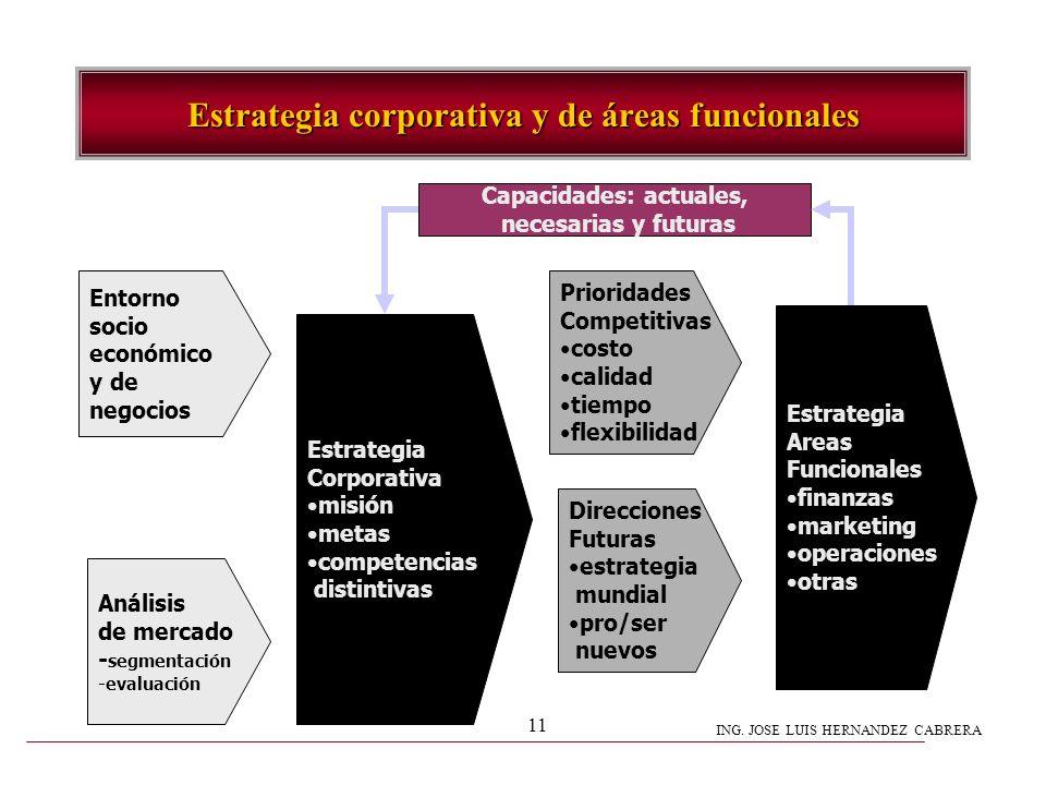 ING. JOSE LUIS HERNANDEZ CABRERA 11 Estrategia corporativa y de áreas funcionales Entorno socio económico y de negocios Análisis de mercado - segmenta