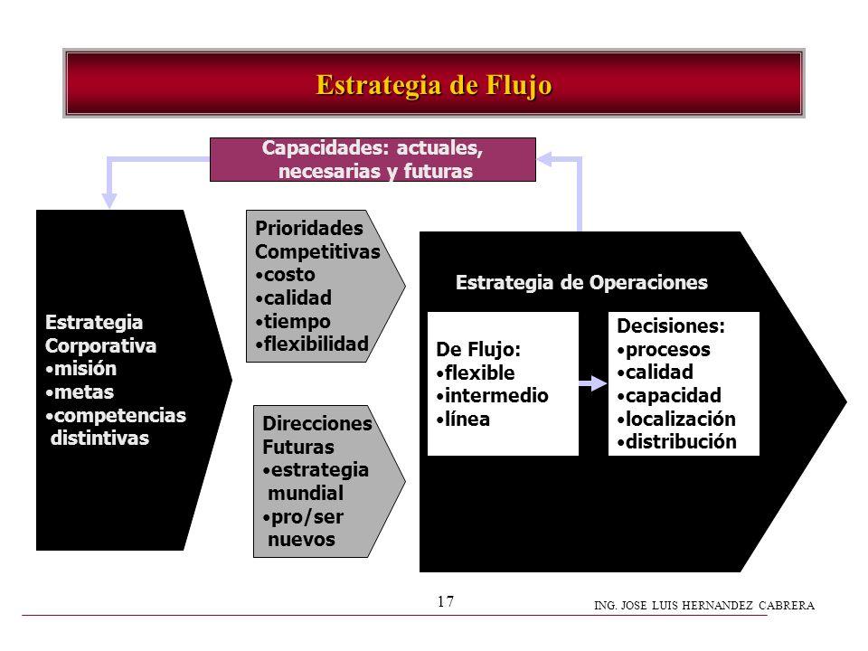 ING. JOSE LUIS HERNANDEZ CABRERA 17 Estrategia de Flujo Direcciones Futuras estrategia mundial pro/ser nuevos Prioridades Competitivas costo calidad t