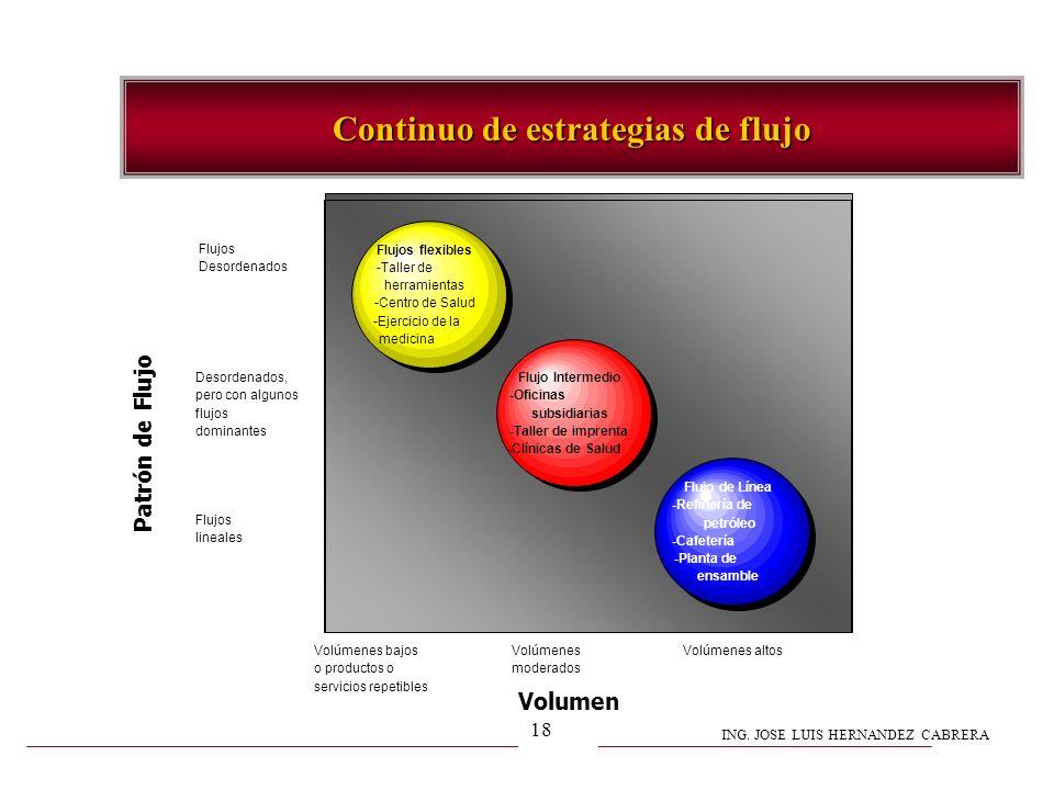 ING. JOSE LUIS HERNANDEZ CABRERA 18 Continuo de estrategias de flujo Flujos flexibles -Taller de herramientas -Centro de Salud -Ejercicio de la medici