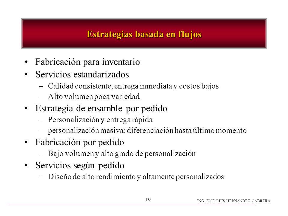 ING. JOSE LUIS HERNANDEZ CABRERA 19 Estrategias basada en flujos Fabricación para inventario Servicios estandarizados –Calidad consistente, entrega in