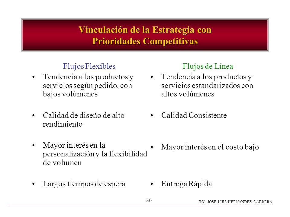 ING. JOSE LUIS HERNANDEZ CABRERA 20 Vinculación de la Estrategia con Prioridades Competitivas Flujos Flexibles Tendencia a los productos y servicios s