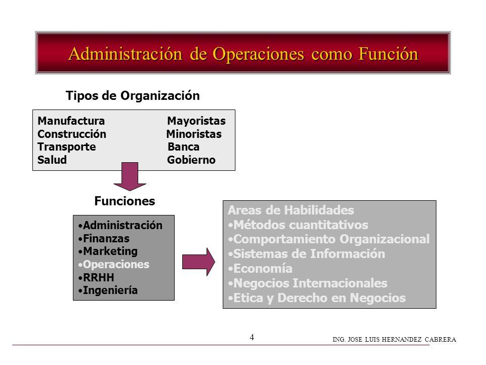 ING. JOSE LUIS HERNANDEZ CABRERA 4 Administración de Operaciones como Función Manufactura Mayoristas Construcción Minoristas Transporte Banca Salud Go