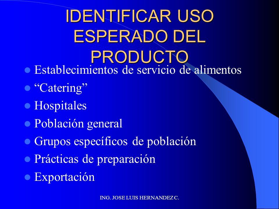 ING. JOSE LUIS HERNANDEZ C. DESCRIBIR EL PRODUCTO FORMULACIÓN Y COMPOSICIÓN. Materias primas & ingredientes. Parámetros que pueden influir sobre inocu