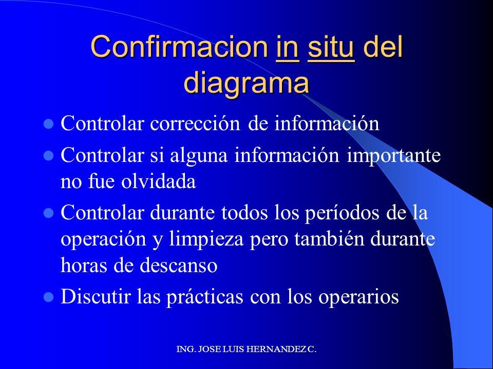 ING. JOSE LUIS HERNANDEZ C. CONSTRUIR DIAGRAMA DE FLUJO Cubrir todas las etapas que pueden tener una influencia sobre la inocuidad del producto INCLUI