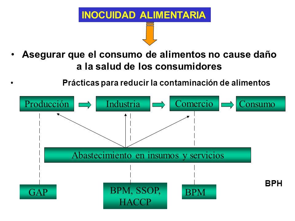 Asegurar que el consumo de alimentos no cause daño a la salud de los consumidores Prácticas para reducir la contaminación de alimentos ProducciónIndustria Comercio Consumo Abastecimiento en insumos y servicios GAP BPM, SSOP, HACCP BPM BPH INOCUIDAD ALIMENTARIA