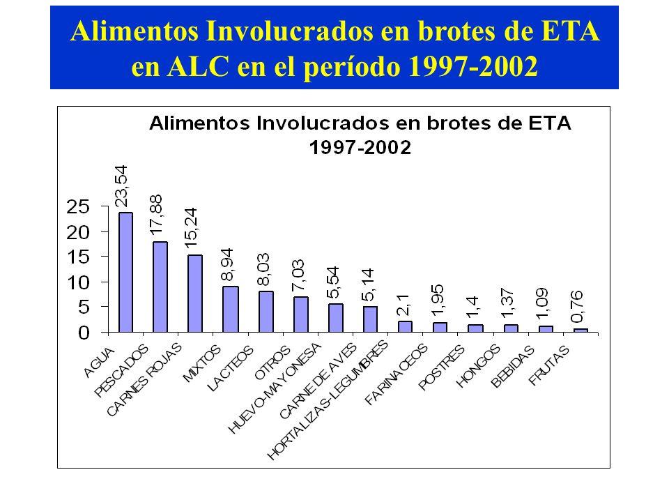 Brotes de ETA en América Latina 1997-2002 Fuente: SIRVETA