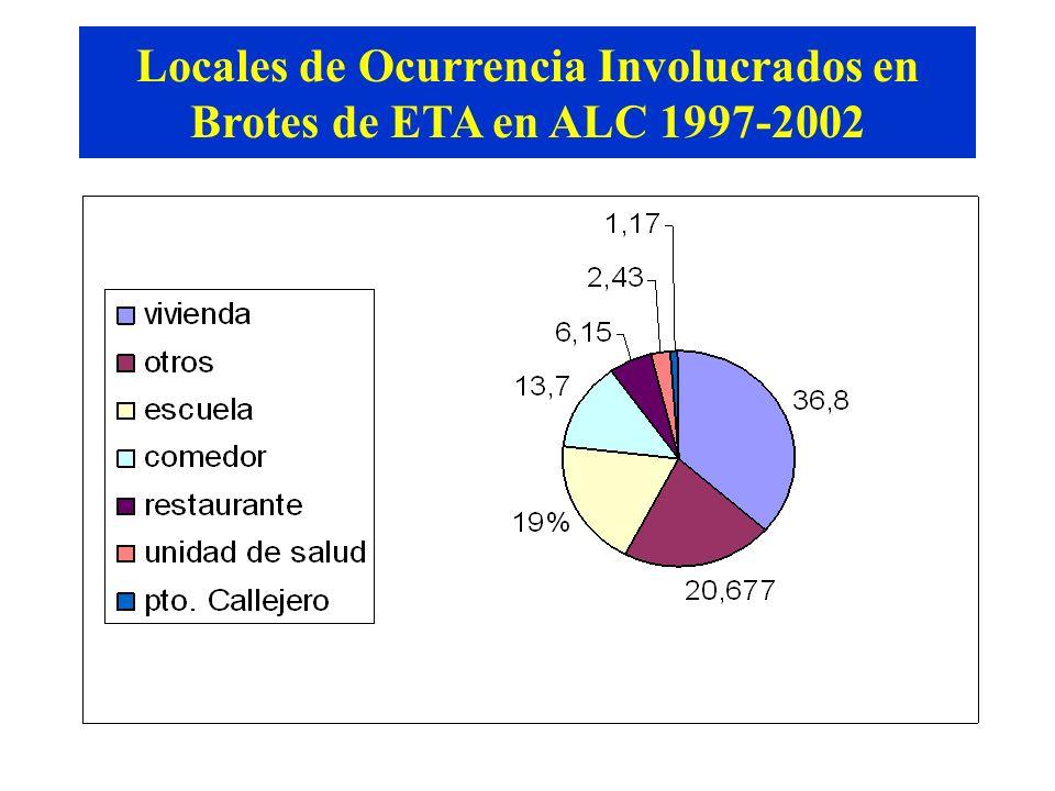 Fuente: SIRVETA Locales de Ocurrencia Involucrados en Brotes de ETA en ALC 1997-2002
