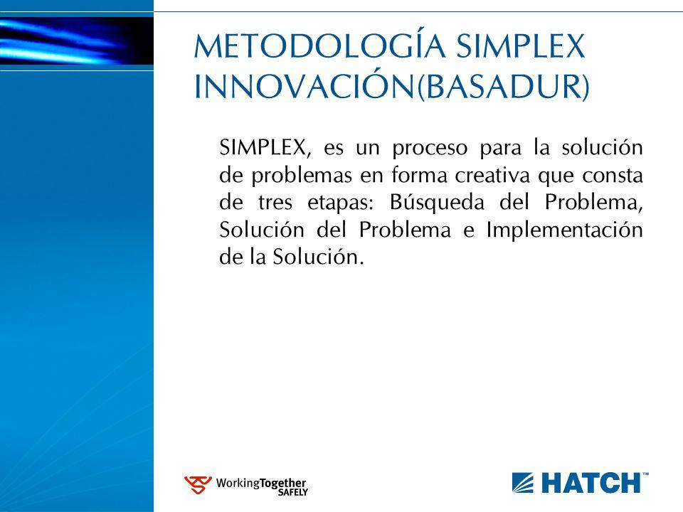 METODOLOGÍA SIMPLEX INNOVACIÓN(BASADUR) SIMPLEX, es un proceso para la solución de problemas en forma creativa que consta de tres etapas: Búsqueda del