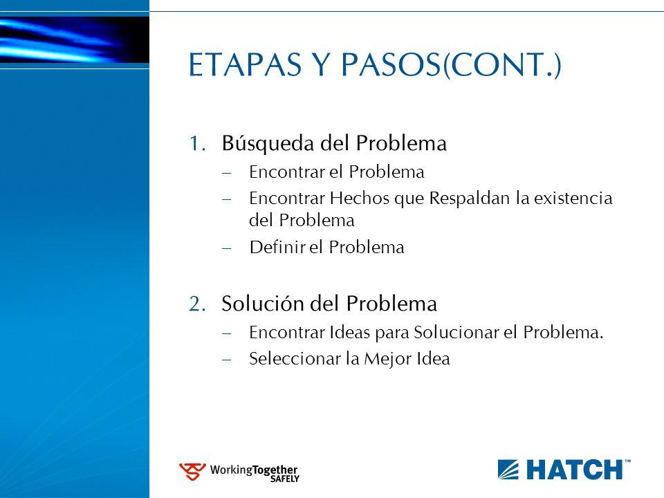 ETAPAS Y PASOS(CONT.) 1. Búsqueda del Problema – Encontrar el Problema – Encontrar Hechos que Respaldan la existencia del Problema – Definir el Proble