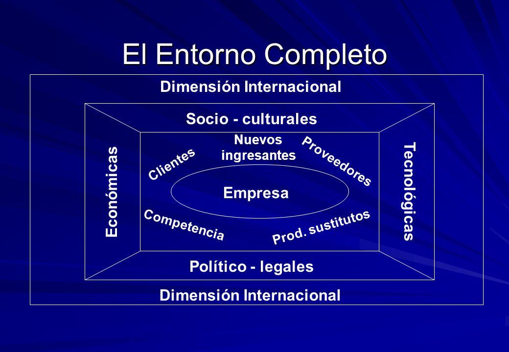 El Entorno Completo Político - legales Socio - culturales Tecnológicas Económicas Dimensión Internacional Empresa C l i e n t e s C o m p e t e n c i a P r o v e e d o r e s P r o d.