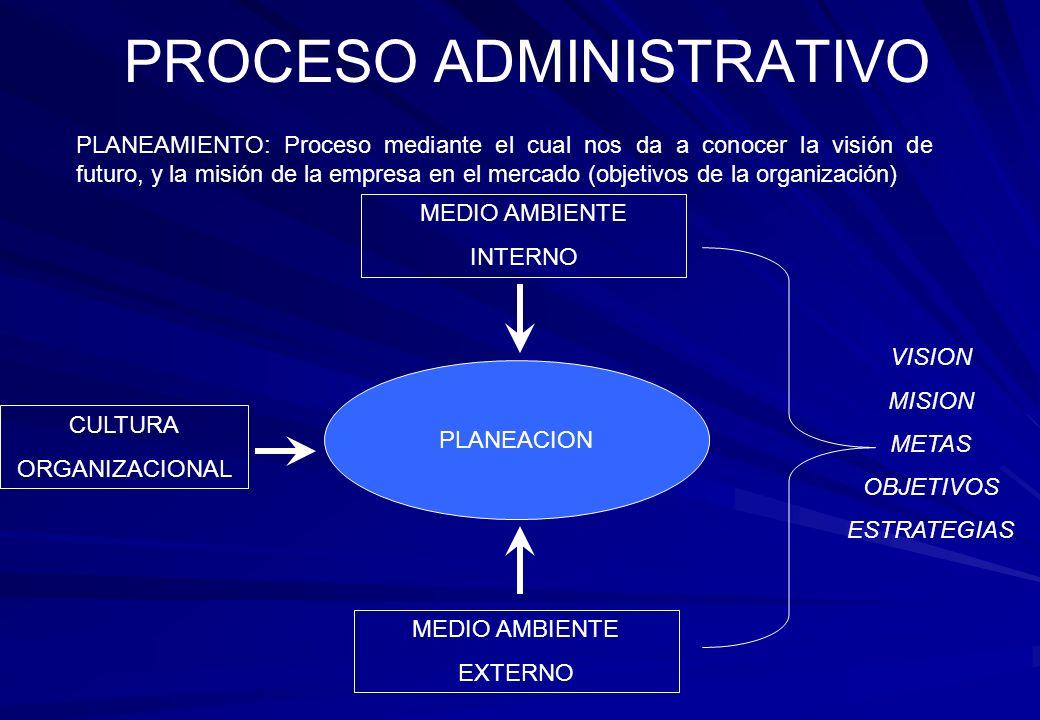 PLANEAMIENTO: Proceso mediante el cual nos da a conocer la visión de futuro, y la misión de la empresa en el mercado (objetivos de la organización) PROCESO ADMINISTRATIVO MEDIO AMBIENTE INTERNO CULTURA ORGANIZACIONAL MEDIO AMBIENTE EXTERNO PLANEACION VISION MISION METAS OBJETIVOS ESTRATEGIAS