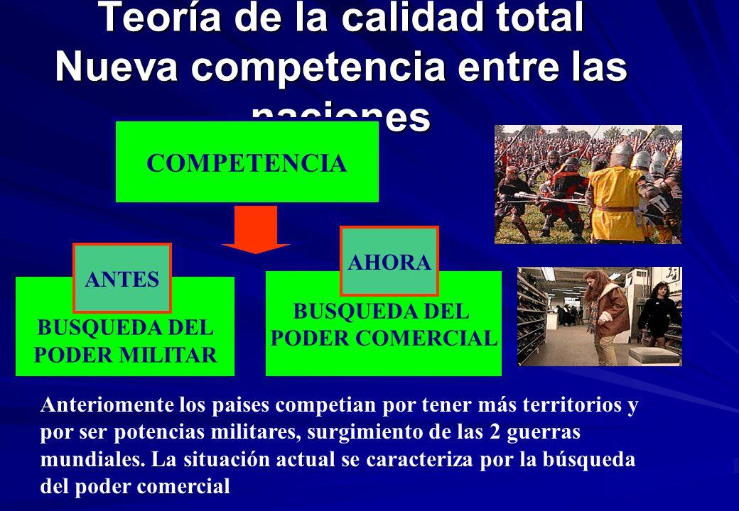 Teoría de la calidad total Nueva competencia entre las naciones COMPETENCIA BUSQUEDA DEL PODER MILITAR BUSQUEDA DEL PODER COMERCIAL ANTES AHORA Anteriomente los paises competian por tener más territorios y por ser potencias militares, surgimiento de las 2 guerras mundiales.
