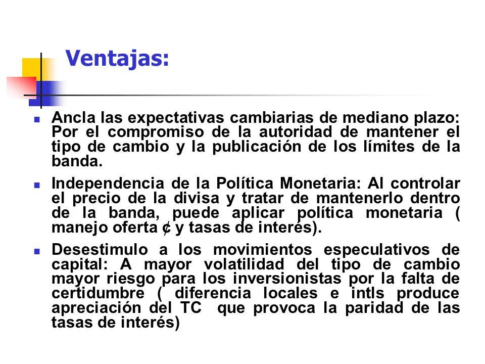 Ventajas: Ancla las expectativas cambiarias de mediano plazo: Por el compromiso de la autoridad de mantener el tipo de cambio y la publicación de los