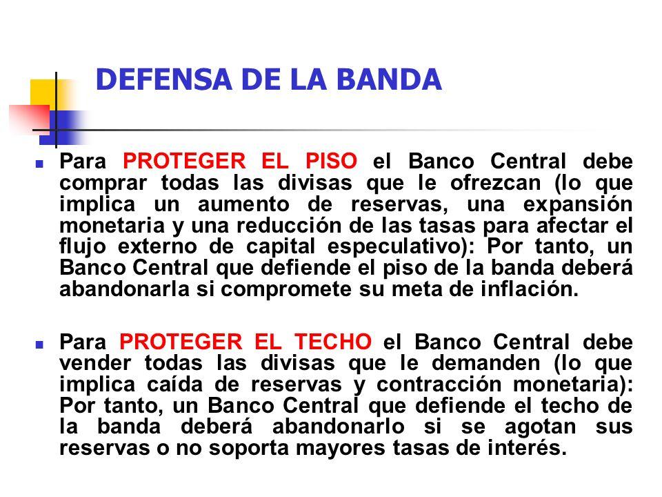 DEFENSA DE LA BANDA Para PROTEGER EL PISO el Banco Central debe comprar todas las divisas que le ofrezcan (lo que implica un aumento de reservas, una