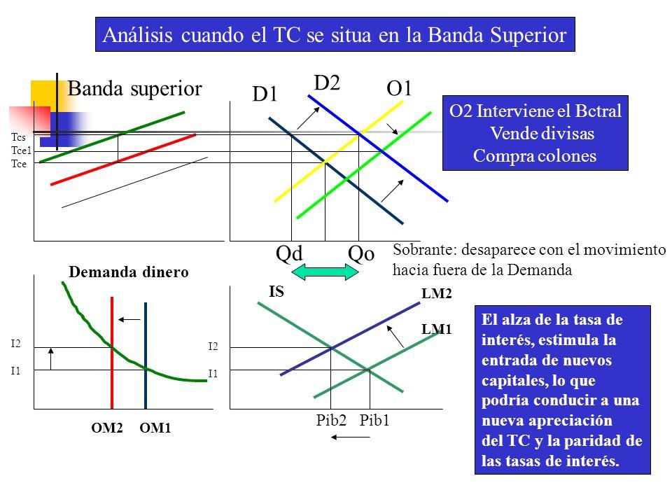 Banda superior D1 O1 O2 Interviene el Bctral Vende divisas Compra colones Sobrante: desaparece con el movimiento hacia fuera de la Demanda D2 Qd Qo Tc