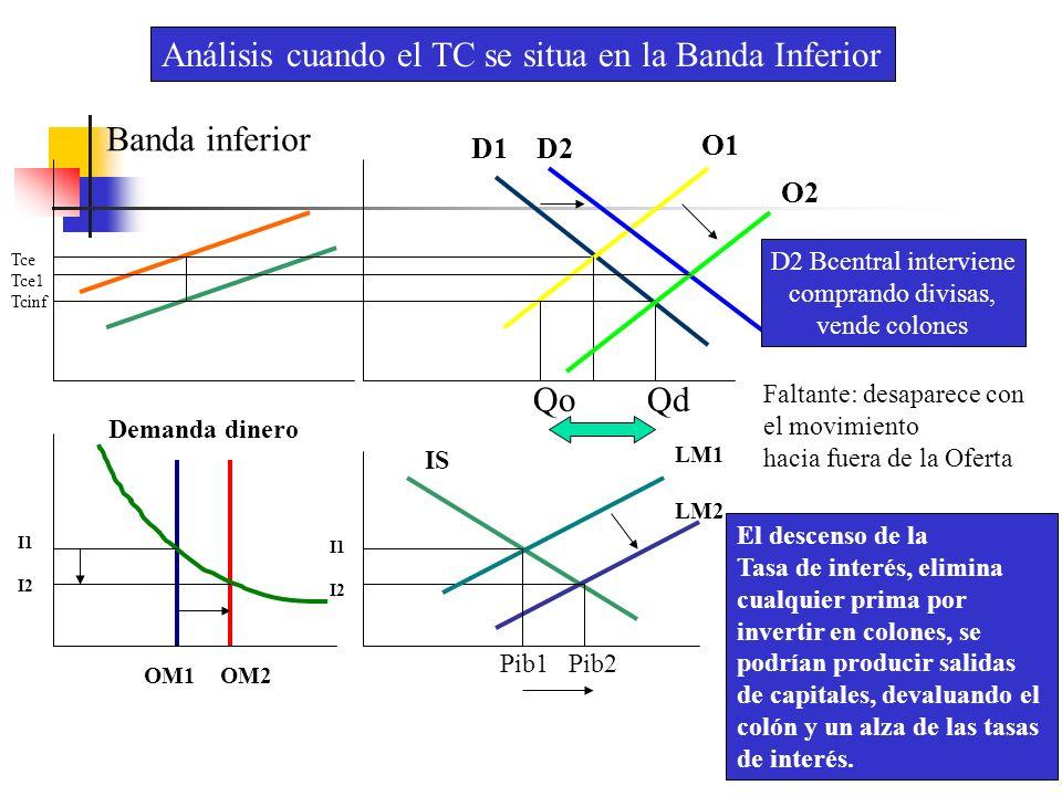 Banda inferior D1 D2 O1 O2 Faltante: desaparece con el movimiento hacia fuera de la Oferta D2 Bcentral interviene comprando divisas, vende colones Qo
