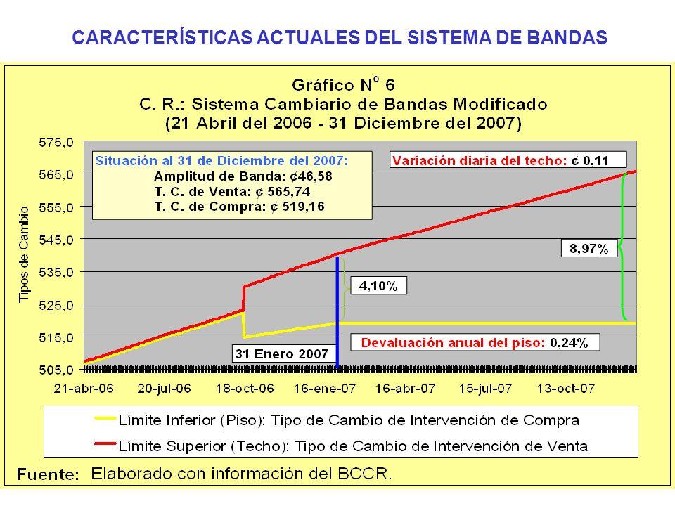 CARACTERÍSTICAS ACTUALES DEL SISTEMA DE BANDAS