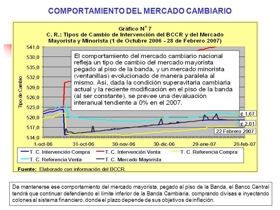 COMPORTAMIENTO DEL MERCADO CAMBIARIO De mantenerse ese comportamiento del mercado mayorista, pegado al piso de la Banda, el Banco Central tendrá que c