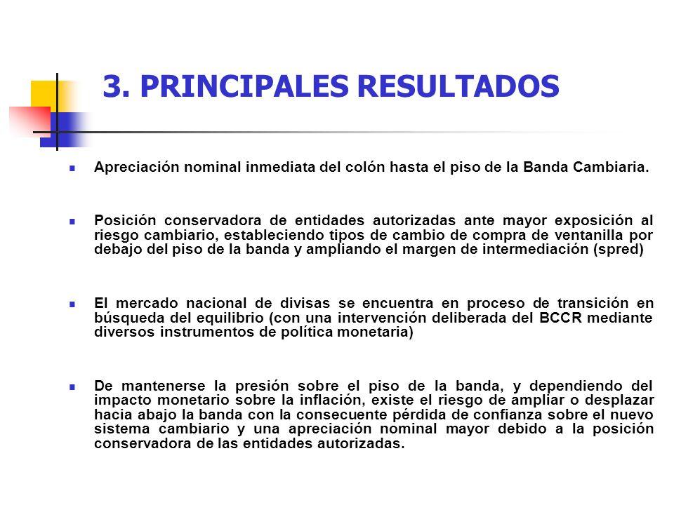 3. PRINCIPALES RESULTADOS Apreciación nominal inmediata del colón hasta el piso de la Banda Cambiaria. Posición conservadora de entidades autorizadas