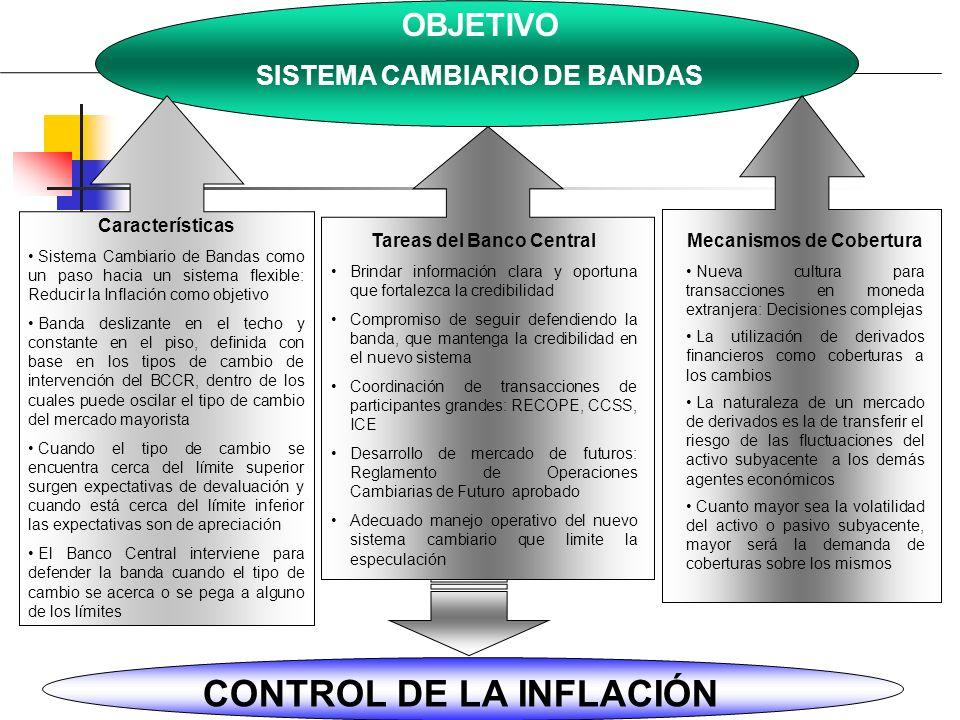 OBJETIVO SISTEMA CAMBIARIO DE BANDAS Características Sistema Cambiario de Bandas como un paso hacia un sistema flexible: Reducir la Inflación como obj