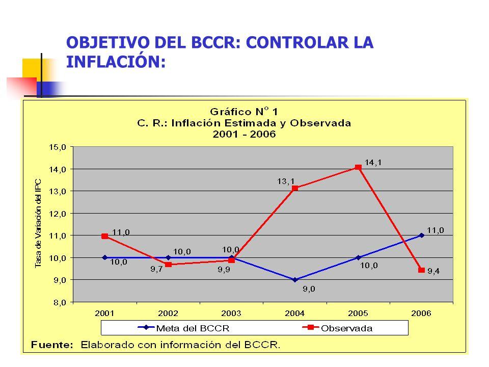 OBJETIVO DEL BCCR: CONTROLAR LA INFLACIÓN: