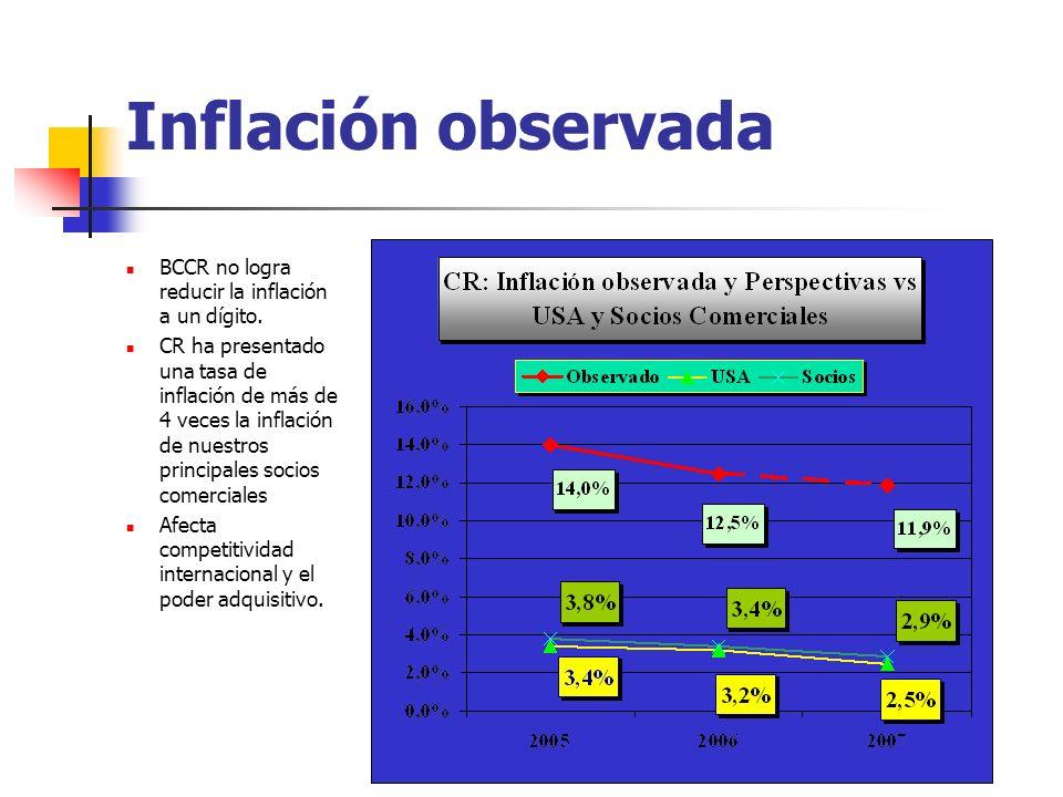 Inflación observada BCCR no logra reducir la inflación a un dígito. CR ha presentado una tasa de inflación de más de 4 veces la inflación de nuestros