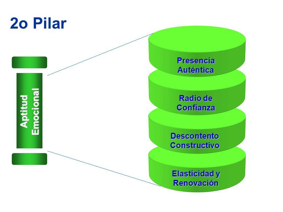 2o Pilar Presencia Auténtica Radio de Confianza Descontento Constructivo Elasticidad y Renovación Aptitud Emocional