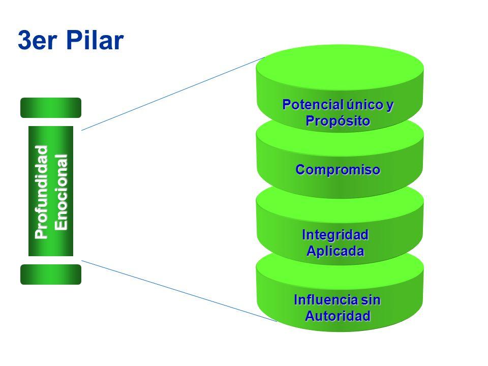 3er Pilar Potencial único y Propósito Compromiso Integridad Aplicada Influencia sin Autoridad Profundidad Enocional