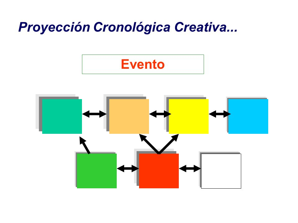 Proyección Cronológica Creativa... Evento